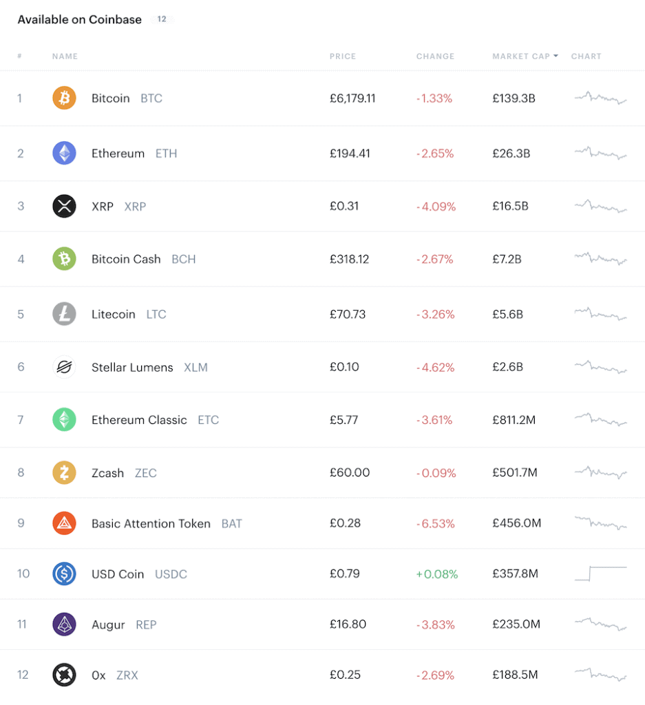 list of altcoins you can purchase directly on Coinbase